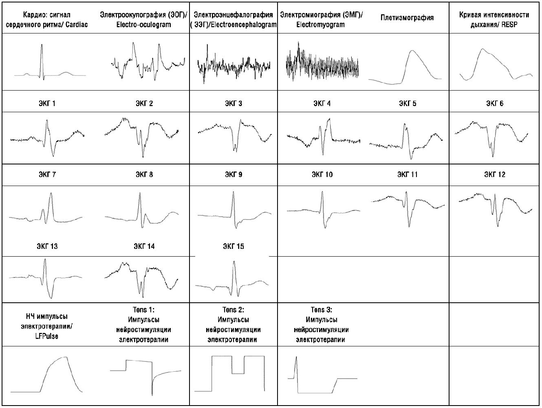 Новые встроенные типы выходных сигналов для медицинских и автомобильных приложений в генераторах серии AFG-73000 и MFG-72000
